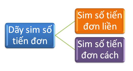 Ý nghĩa về sim số tiến 3 Viettel giá rẻ